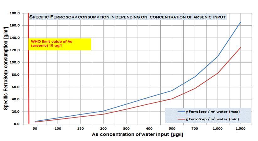 Consumption of FerroSorp Plus