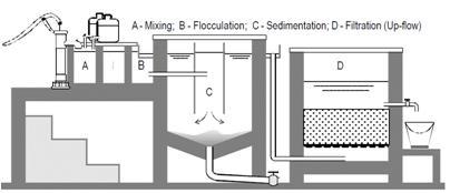 Flocculation_Co-precipitation_ methods