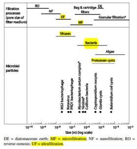 Membrane Filtration1