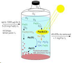 Oxidation methods