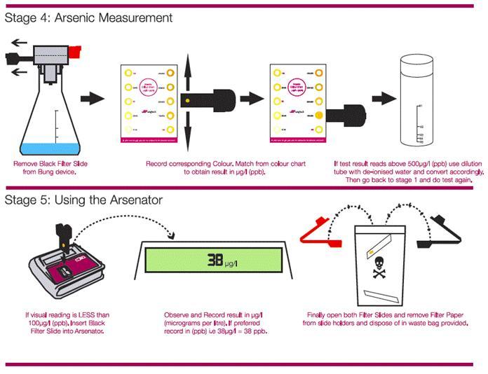 arsenic quick test kitmanual 4