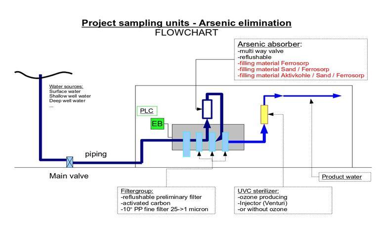 configuration scheme of pilotplants
