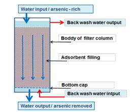 function_adsorbent_filter_column