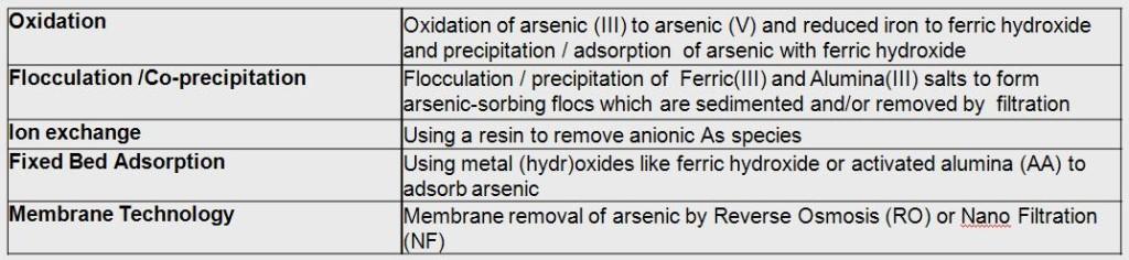 technologieso_arsenic_removal