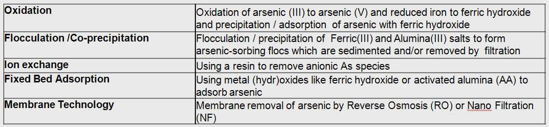 technologieso_arsenic_removal